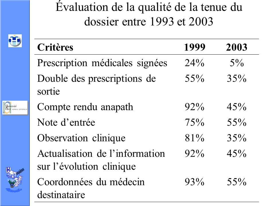 Évaluation de la qualité de la tenue du dossier entre 1993 et 2003