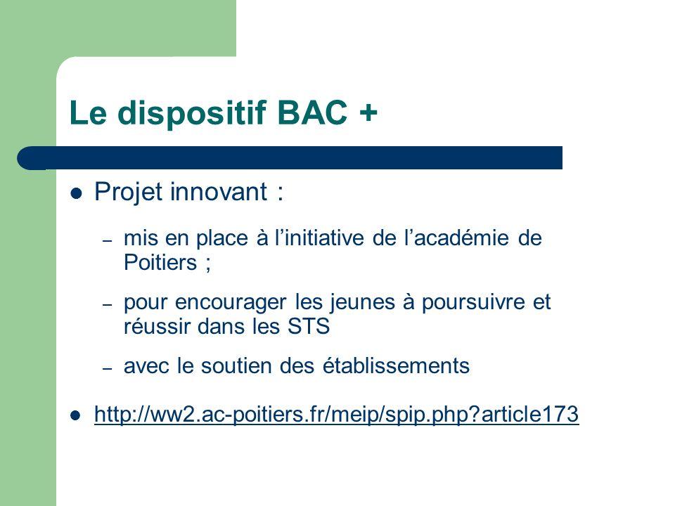 Le dispositif BAC + Projet innovant :