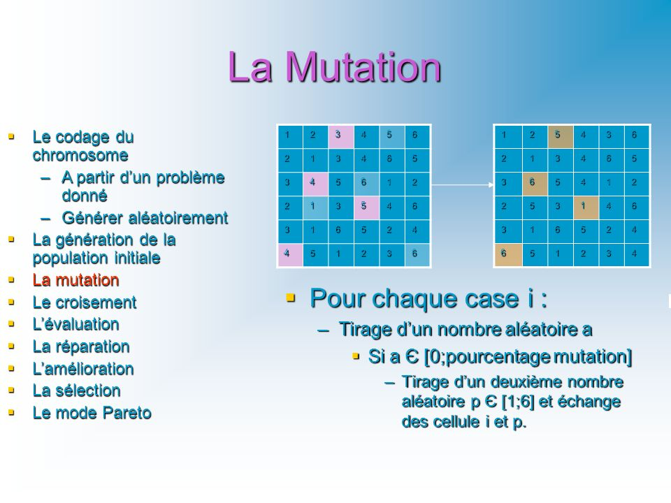 La Mutation Pour chaque case i : Tirage d'un nombre aléatoire a
