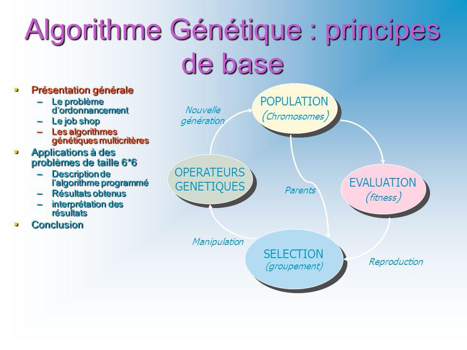 Algorithme Génétique : principes de base