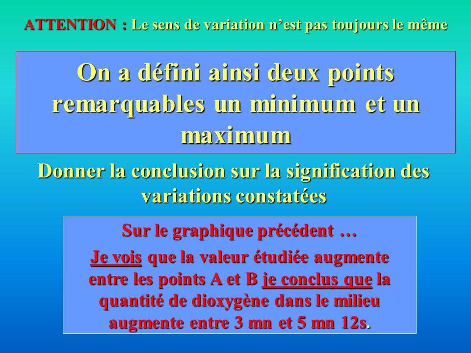 On a défini ainsi deux points remarquables un minimum et un maximum