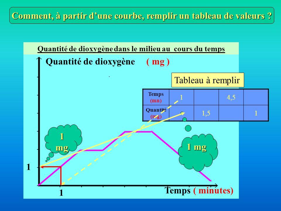 Comment, à partir d'une courbe, remplir un tableau de valeurs
