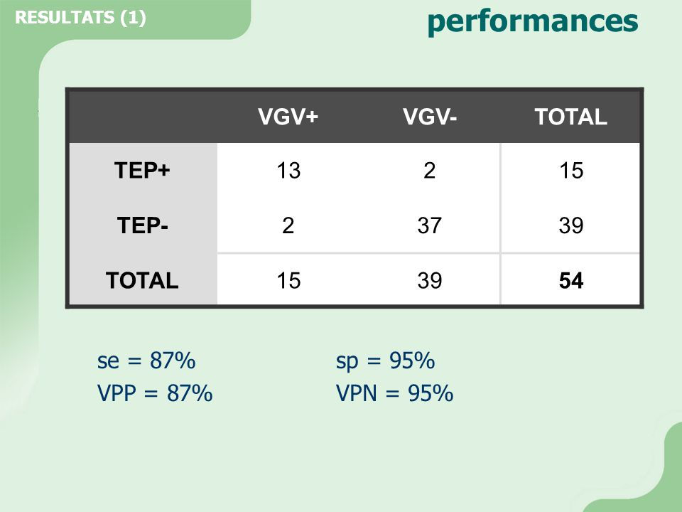 performances VGV+ VGV- TOTAL TEP+ 13 2 15 TEP- 37 39 54