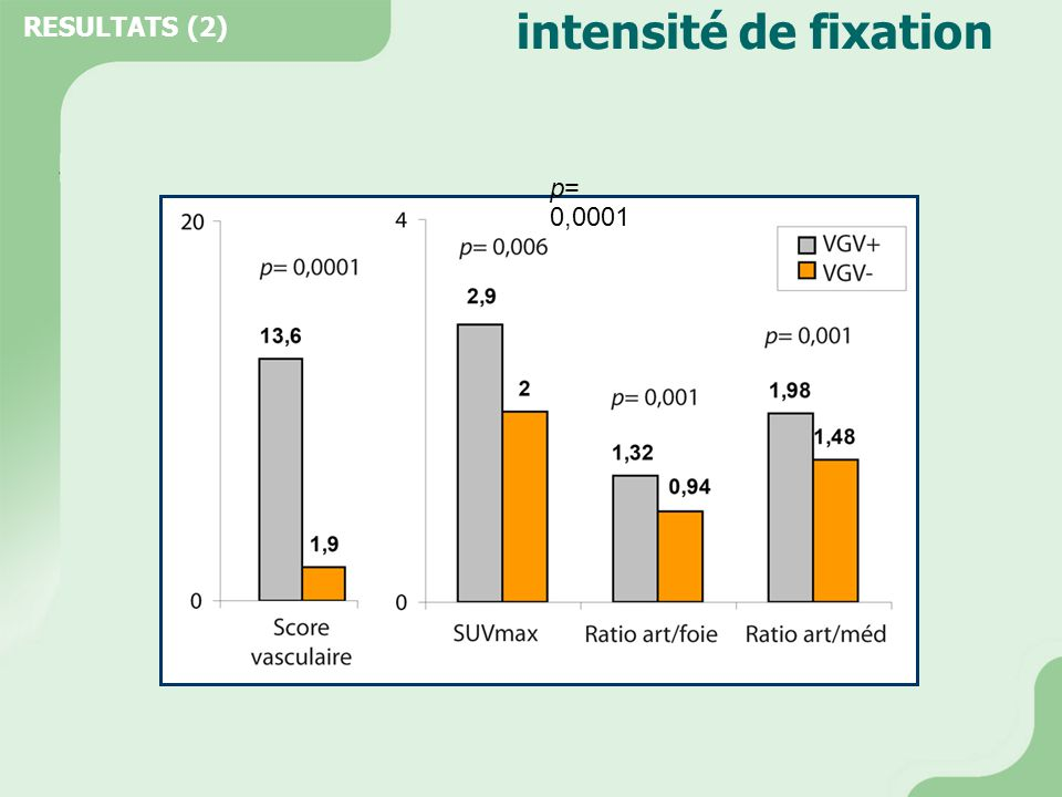 RESULTATS (2) intensité de fixation p= 0,0001