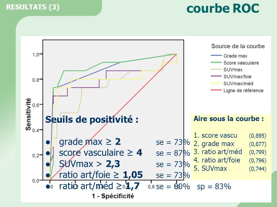 courbe ROC Seuils de positivité : grade max ≥ 2 se = 73% sp = 94%