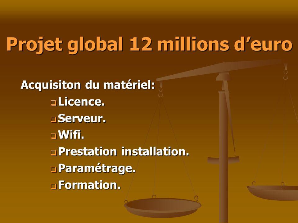 Projet global 12 millions d'euro
