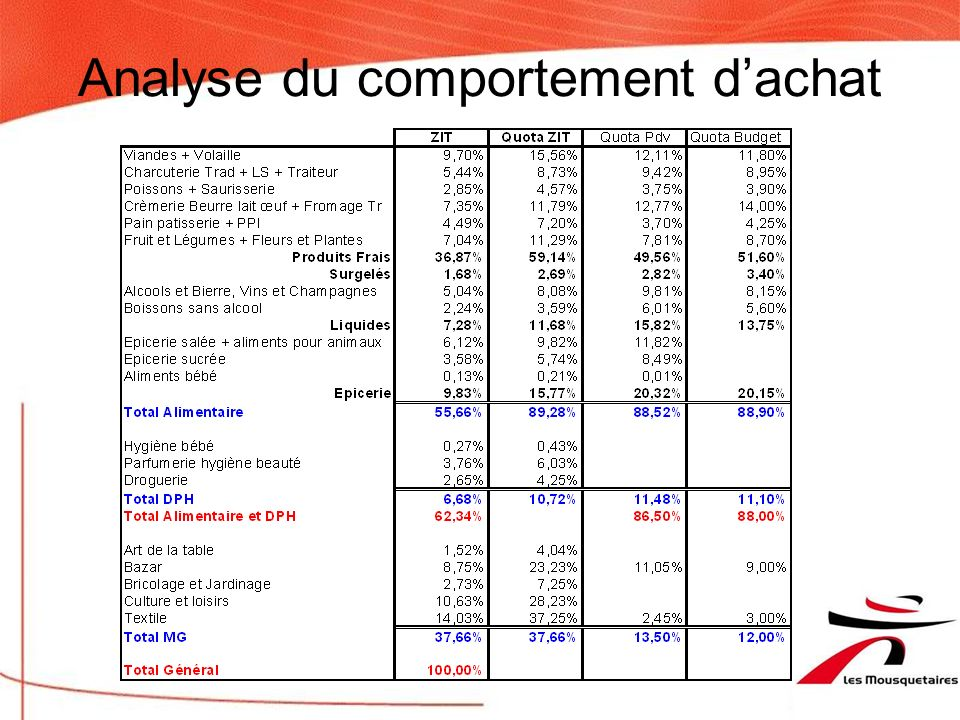 Analyse du comportement d'achat