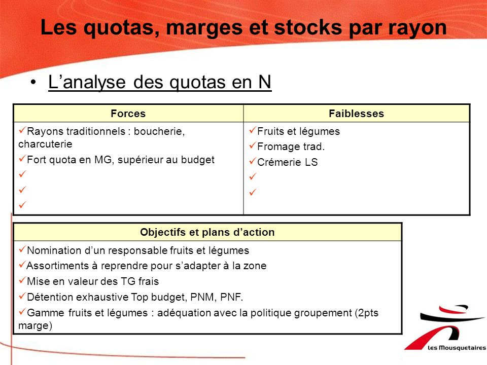 Les quotas, marges et stocks par rayon