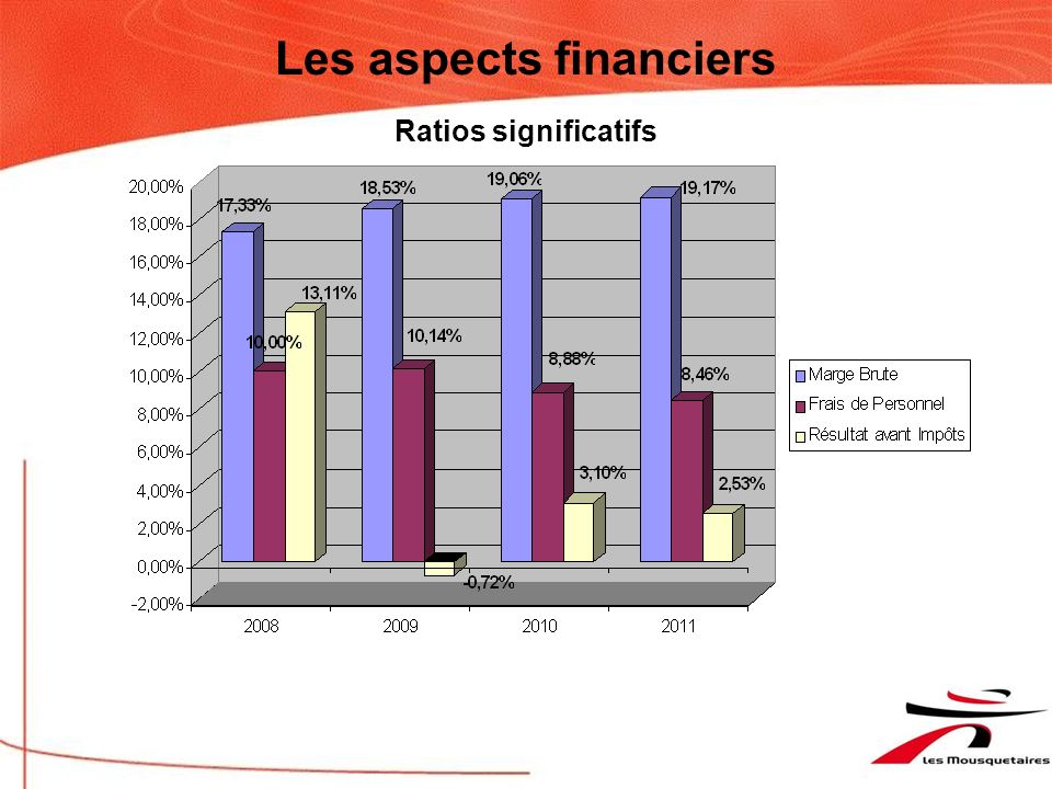 Les aspects financiers
