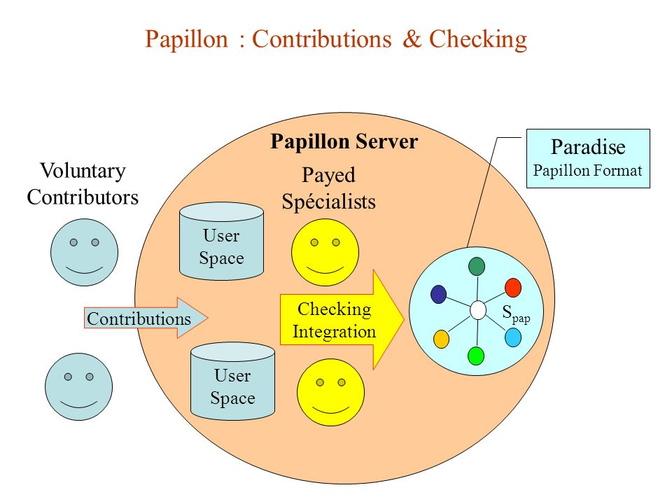 Papillon : Contributions & Checking