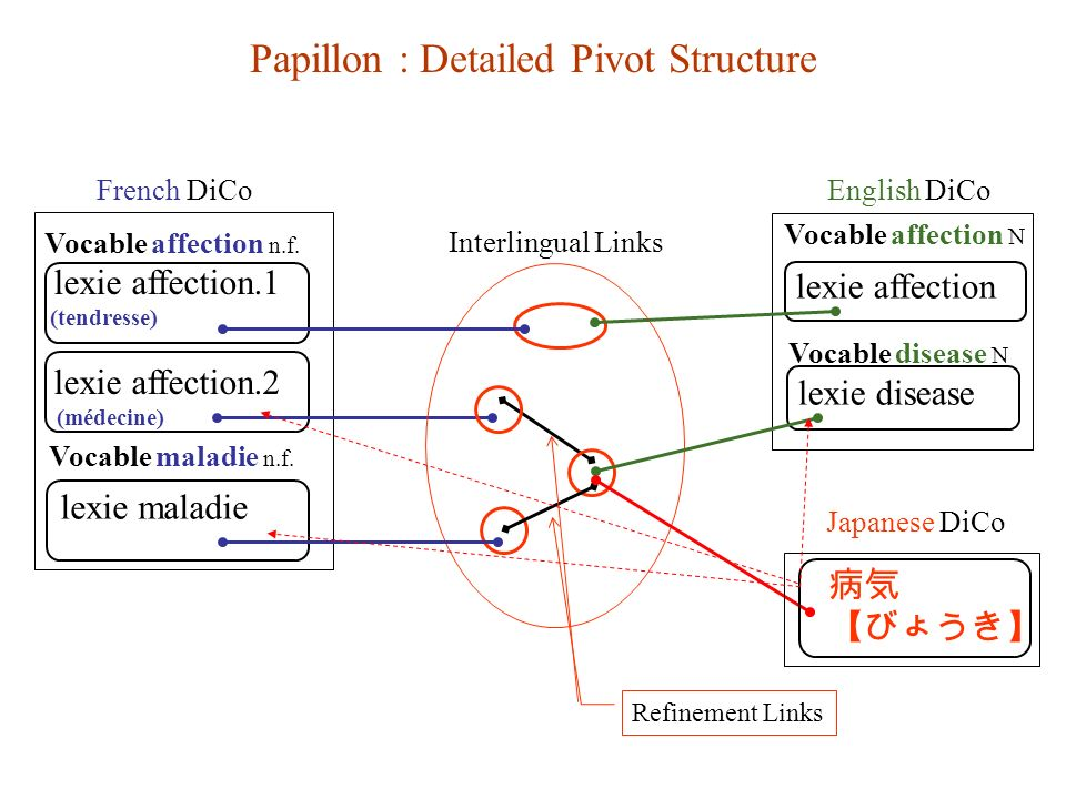 Papillon : Detailed Pivot Structure