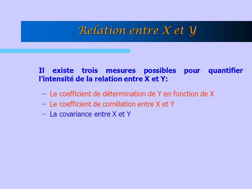 Relation entre X et Y Il existe trois mesures possibles pour quantifier l'intensité de la relation entre X et Y: