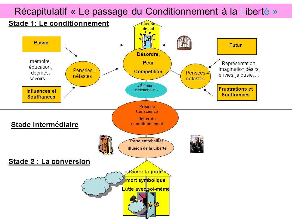 Récapitulatif « Le passage du Conditionnement à la Liberté »