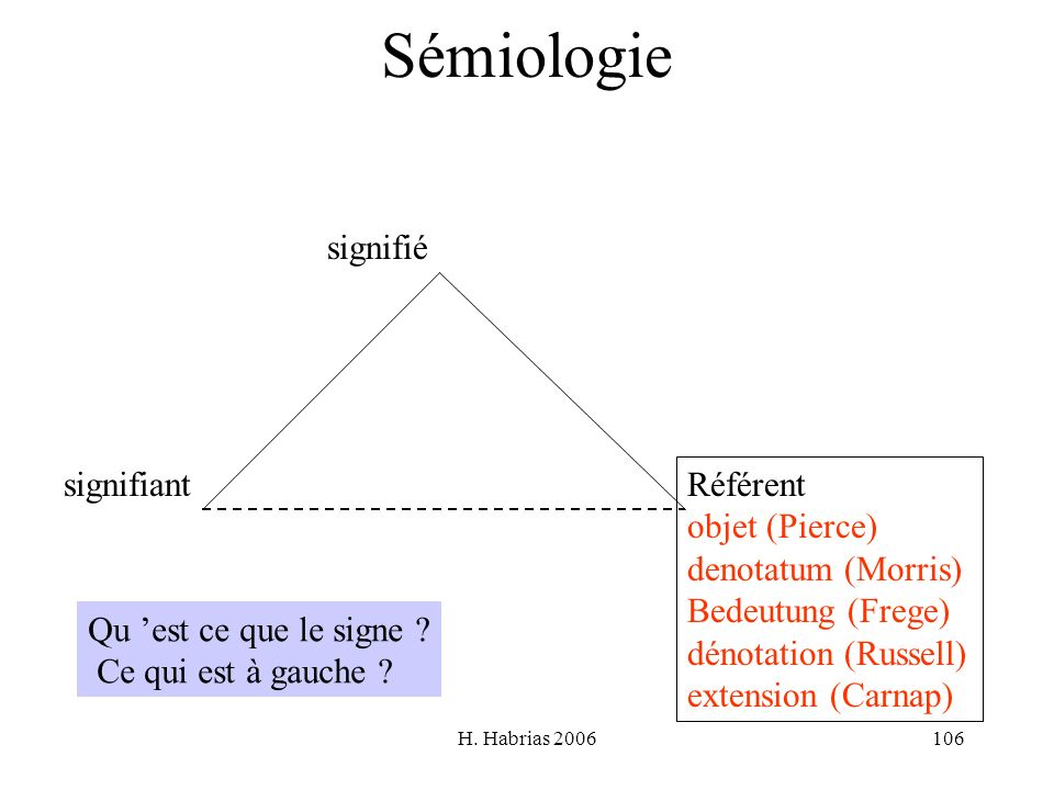 Sémiologie signifié signifiant Référent objet (Pierce)