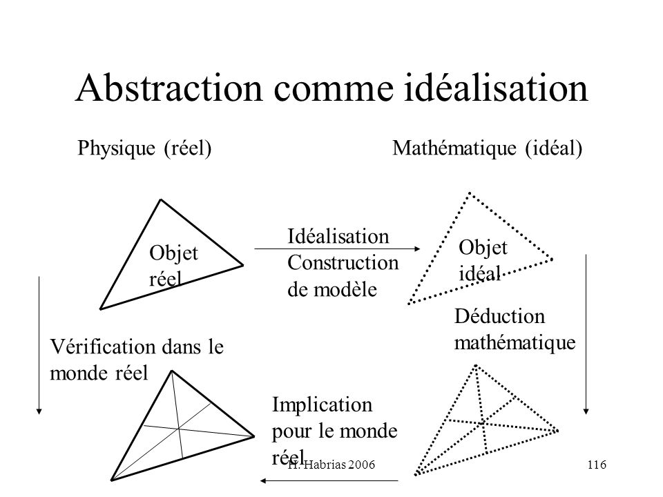 Abstraction comme idéalisation