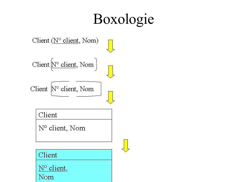 Boxologie H. Habrias 2006