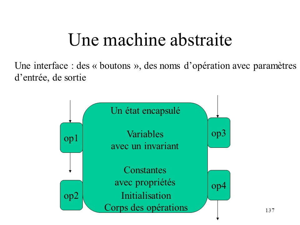 Une machine abstraite Une interface : des « boutons », des noms d'opération avec paramètres. d'entrée, de sortie.