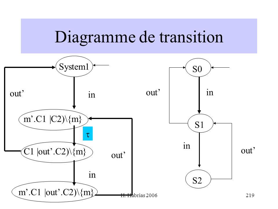 Diagramme de transition