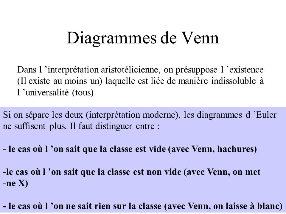 Diagrammes de Venn Dans l 'interprétation aristotélicienne, on présuppose l 'existence.
