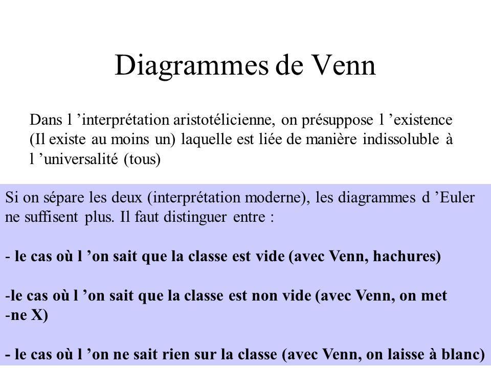 Diagrammes de VennDans l 'interprétation aristotélicienne, on présuppose l 'existence.