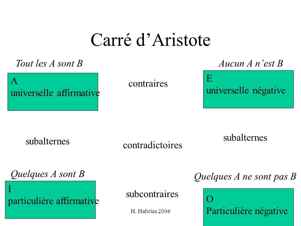 Carré d'Aristote Tout les A sont B Aucun A n'est B E