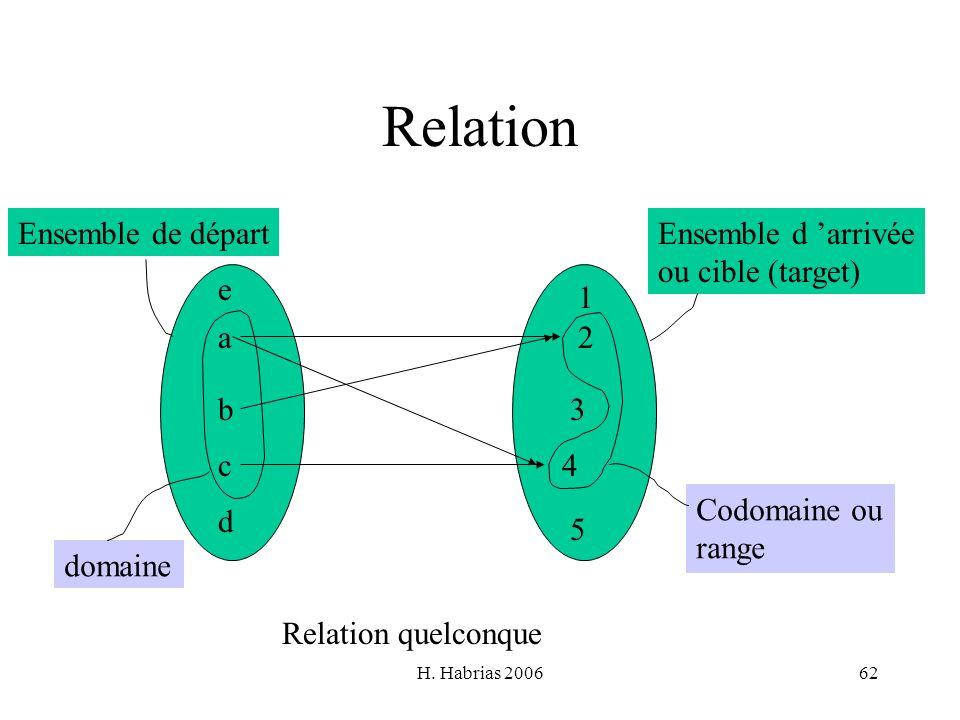 Relation Ensemble de départ Ensemble d 'arrivée ou cible (target) e 1