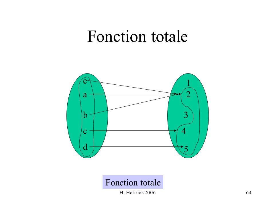 Fonction totale e 1 a 2 b 3 c 4 d 5 Fonction totale H. Habrias 2006