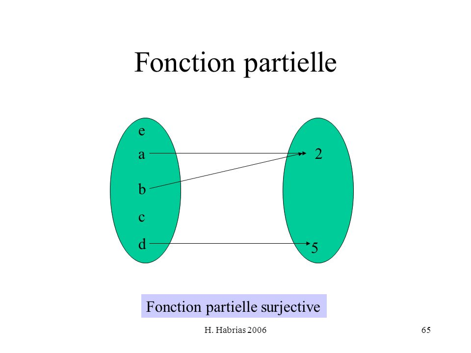 Fonction partielle e a 2 b c d 5 Fonction partielle surjective
