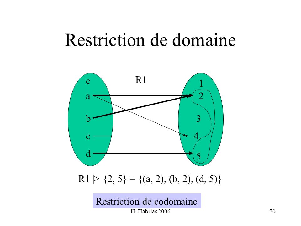Restriction de domaine