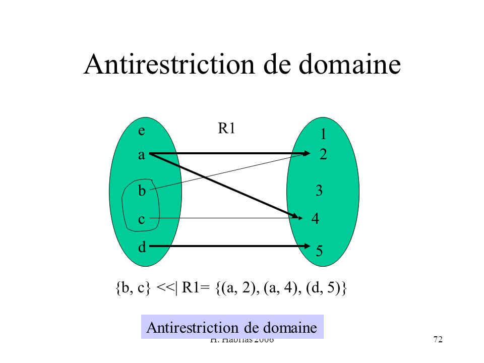 Antirestriction de domaine