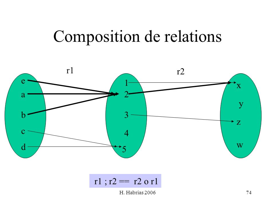 Composition de relations