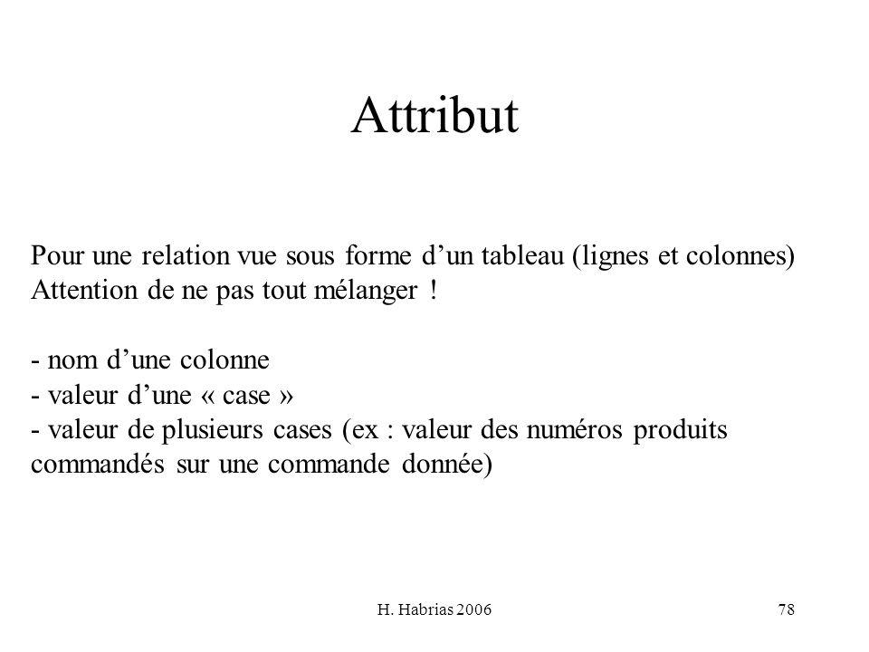 AttributPour une relation vue sous forme d'un tableau (lignes et colonnes) Attention de ne pas tout mélanger !