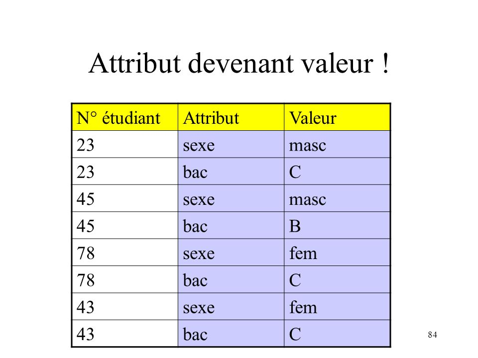 Attribut devenant valeur !