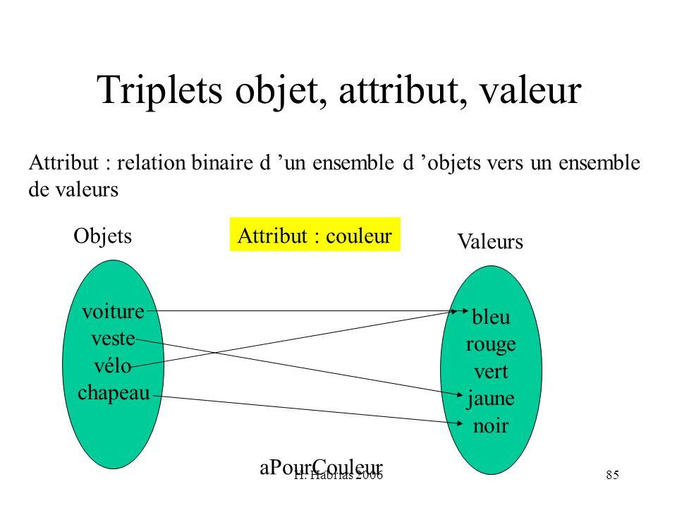 Triplets objet, attribut, valeur