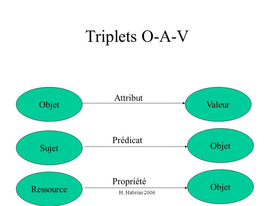 Triplets O-A-V Objet Valeur Attribut Objet Sujet Prédicat Objet