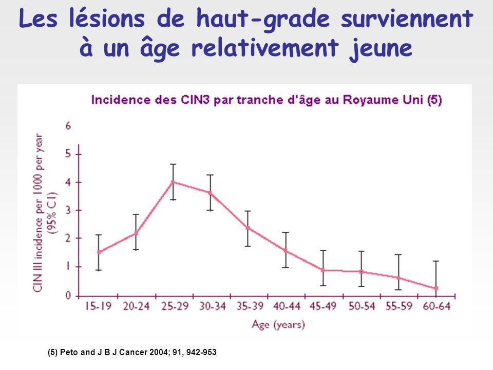 Les lésions de haut-grade surviennent à un âge relativement jeune