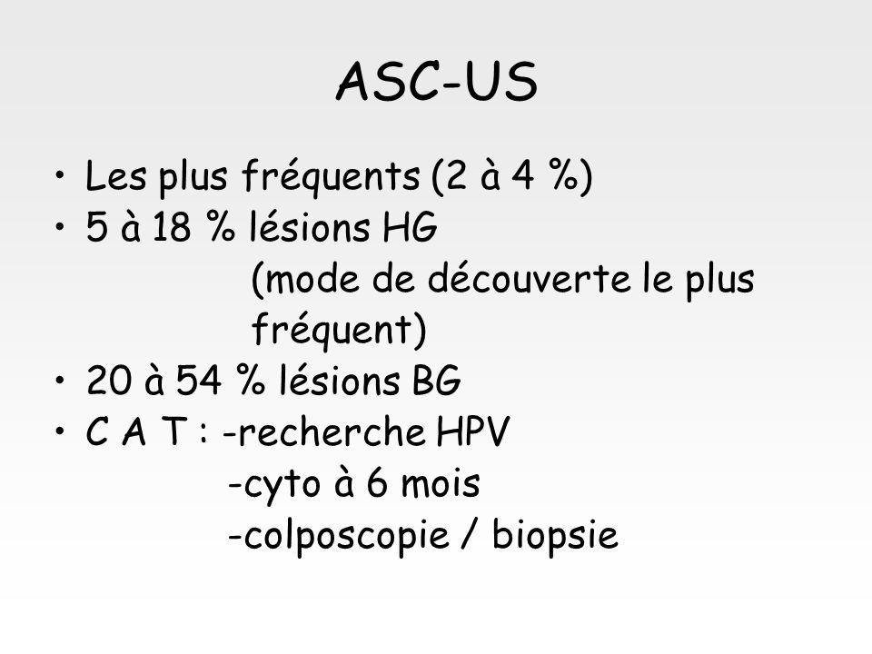 ASC-US Les plus fréquents (2 à 4 %) 5 à 18 % lésions HG