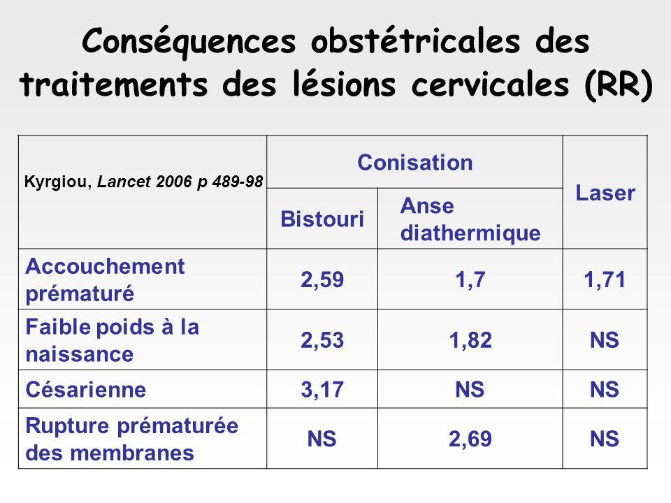 Conséquences obstétricales des traitements des lésions cervicales (RR)