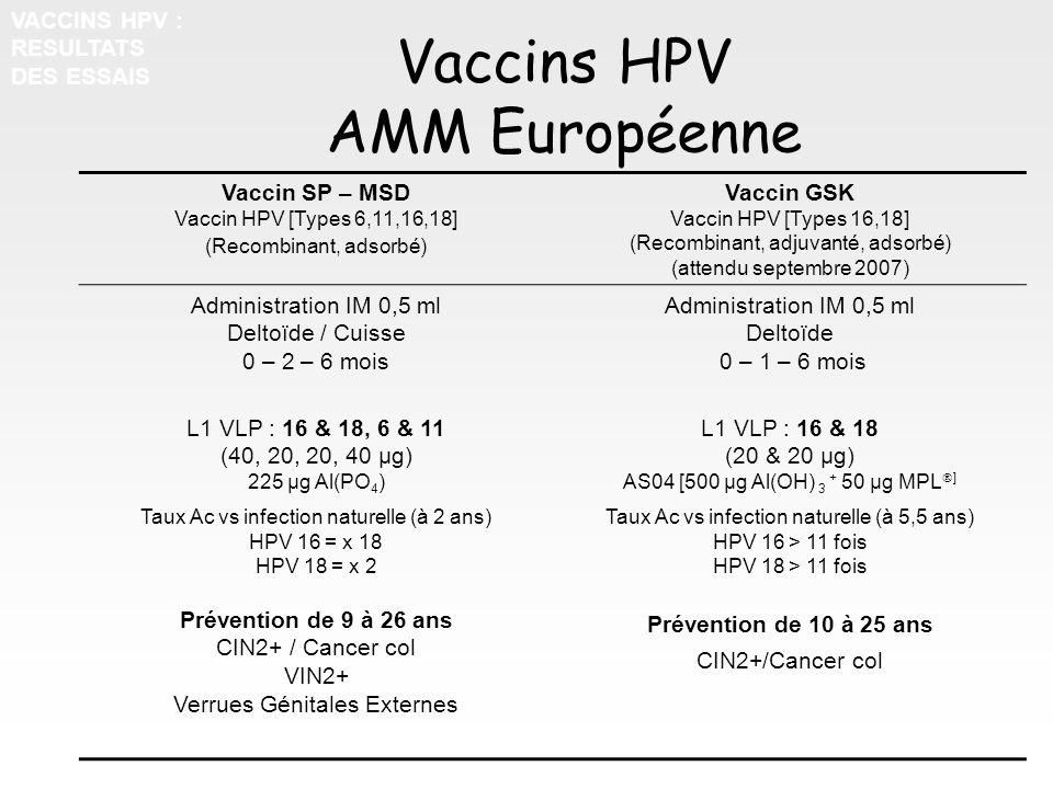 Vaccins HPV AMM Européenne