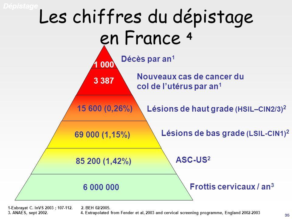 Les chiffres du dépistage en France 4