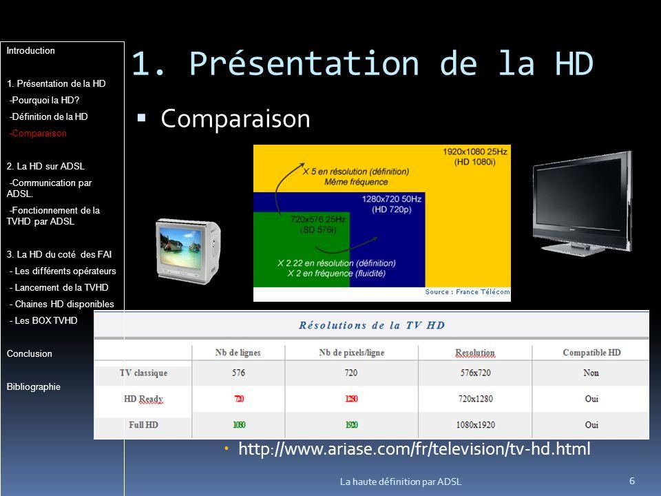1. Présentation de la HD Comparaison