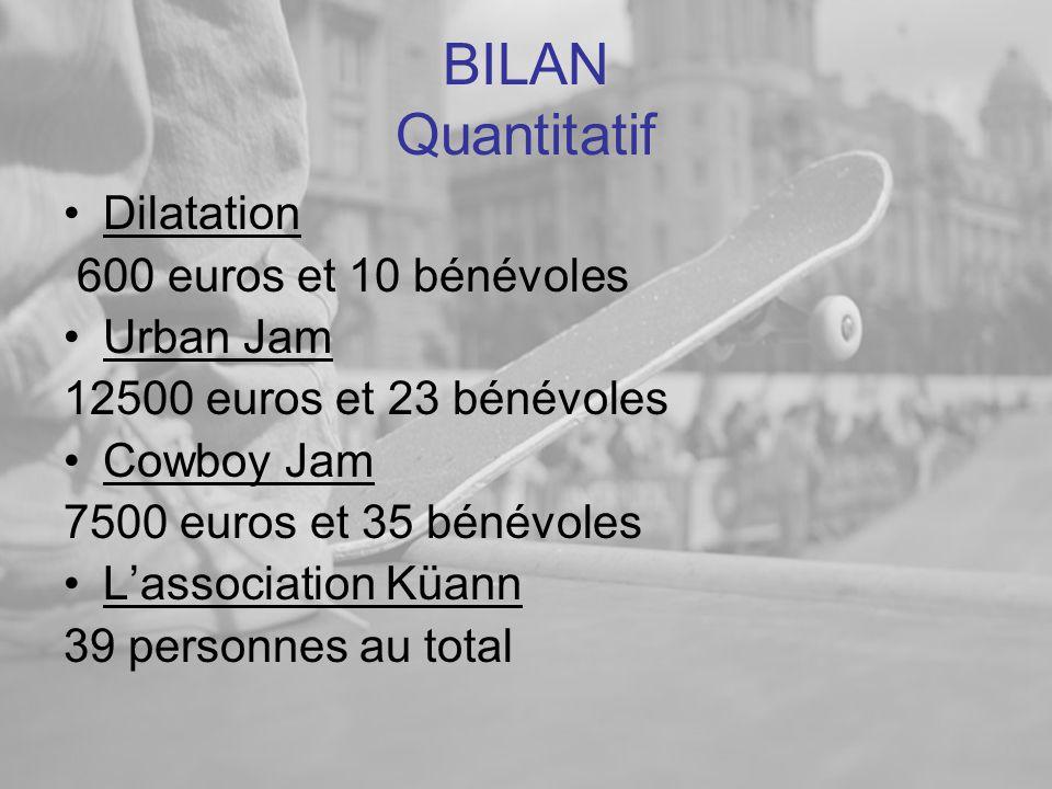 BILAN Quantitatif Dilatation 600 euros et 10 bénévoles Urban Jam