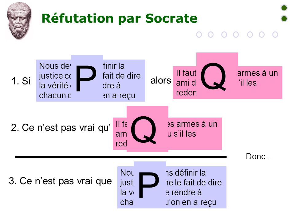 Réfutation par Socrate