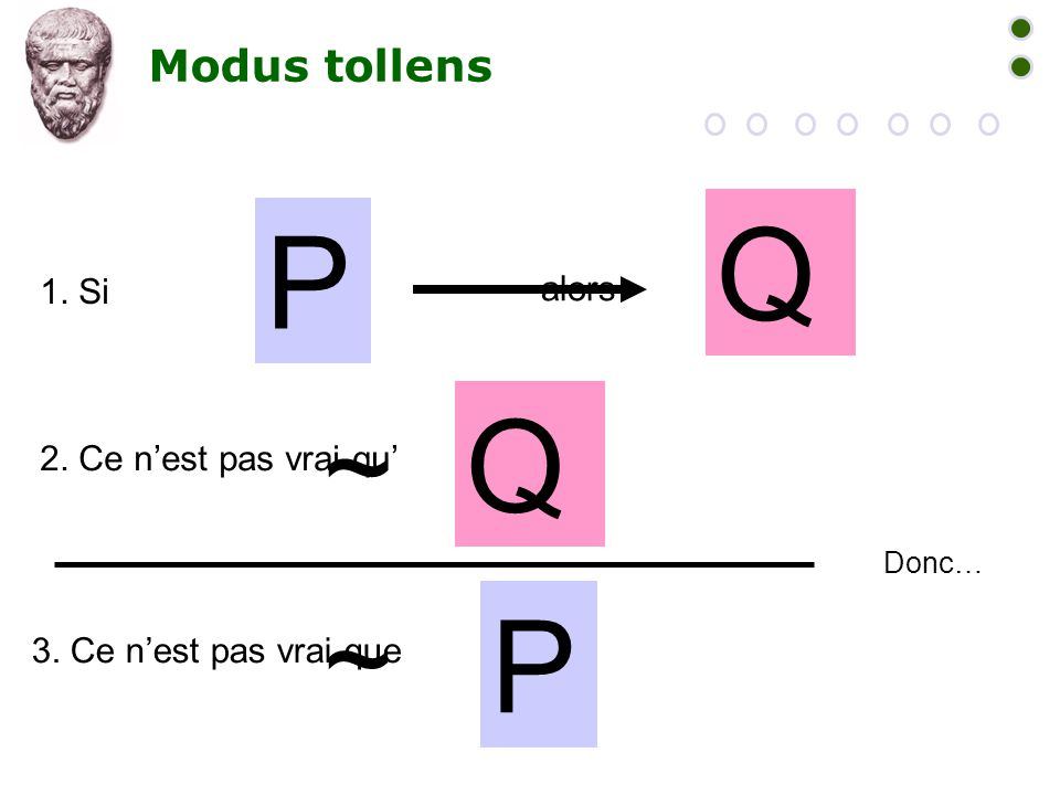 Q P Q P ~ ~ Modus tollens 1. Si alors 2. Ce n'est pas vrai qu'