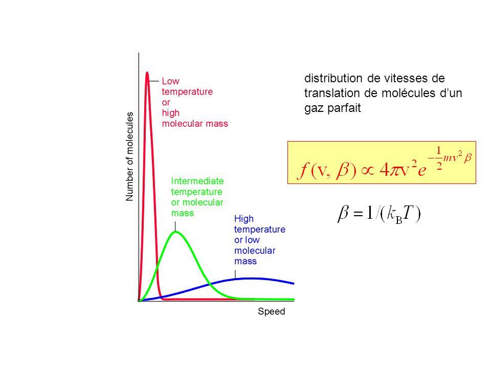 distribution de vitesses de translation de molécules d'un gaz parfait
