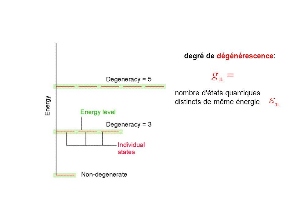 degré de dégénérescence:
