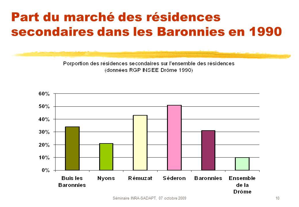 Part du marché des résidences secondaires dans les Baronnies en 1990