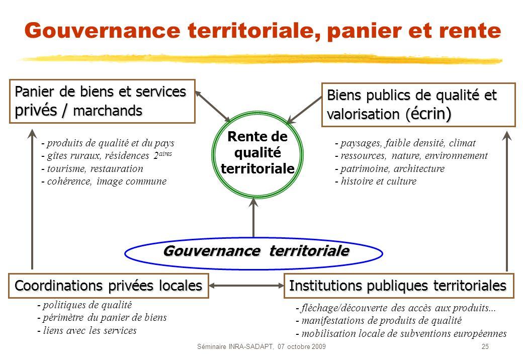 Gouvernance territoriale, panier et rente