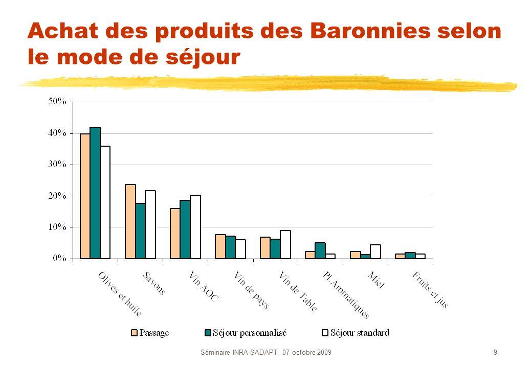 Achat des produits des Baronnies selon le mode de séjour