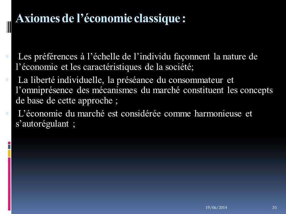 Axiomes de l'économie classique :